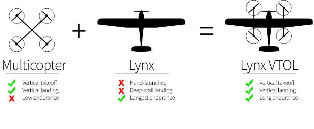 Lynx VTOL drone comparison
